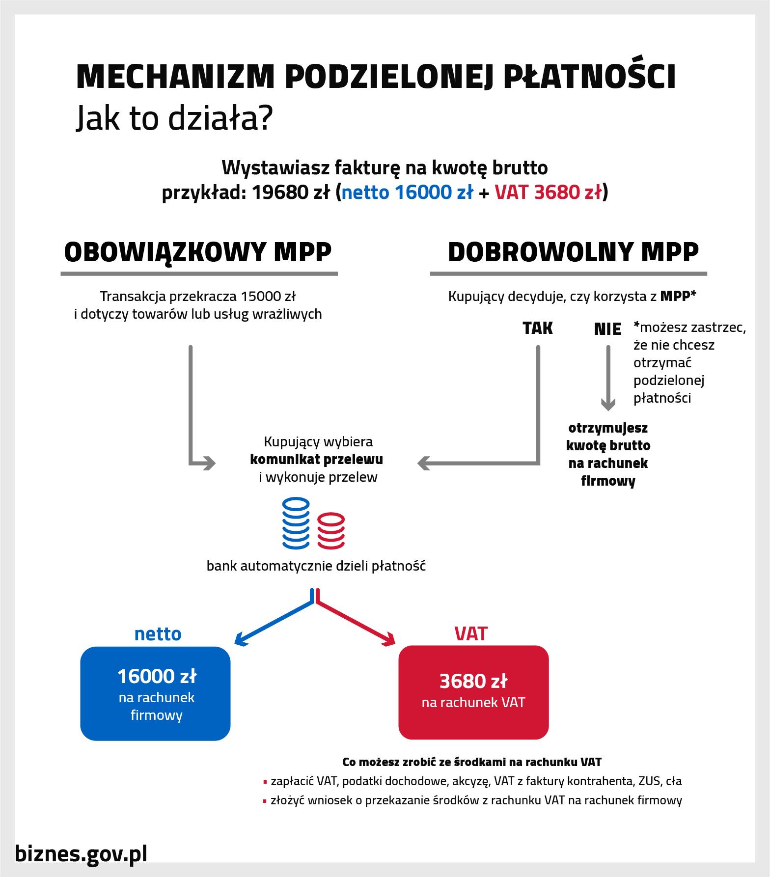Prezentacja mechanizmu podzielonej płatności w wersji obowiązkowej i dobrowolnej - podział kowty na fakturze