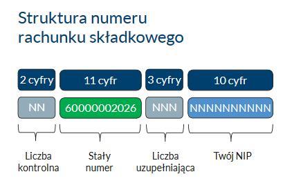Struktura rachunku numeru składkowego