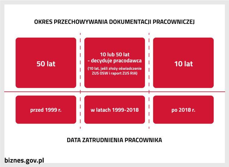 Różne okresy obowiązkowego przechowywania dokumentacji pracowniczej